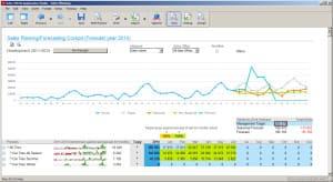 Infor business intelligence BI - prognozowanie