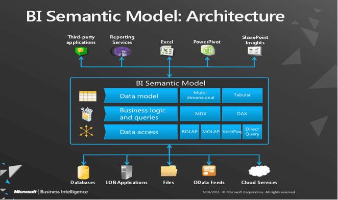 BI Semantic Model