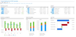 Infor d/EPM dashboard