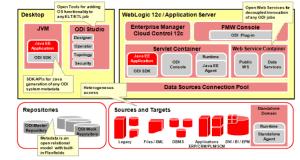 Oracle Data Integrator - integracja danych, ETL