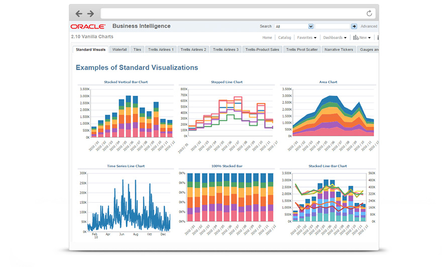 oracle business intelligence Introduction to oracle business intelligence enterprise edition: oracle took a look at the state of the business intelligence industry in terms of the.