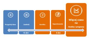Przebieg procesu konsolidacji finansowej z wykorzystaniem systemu IT